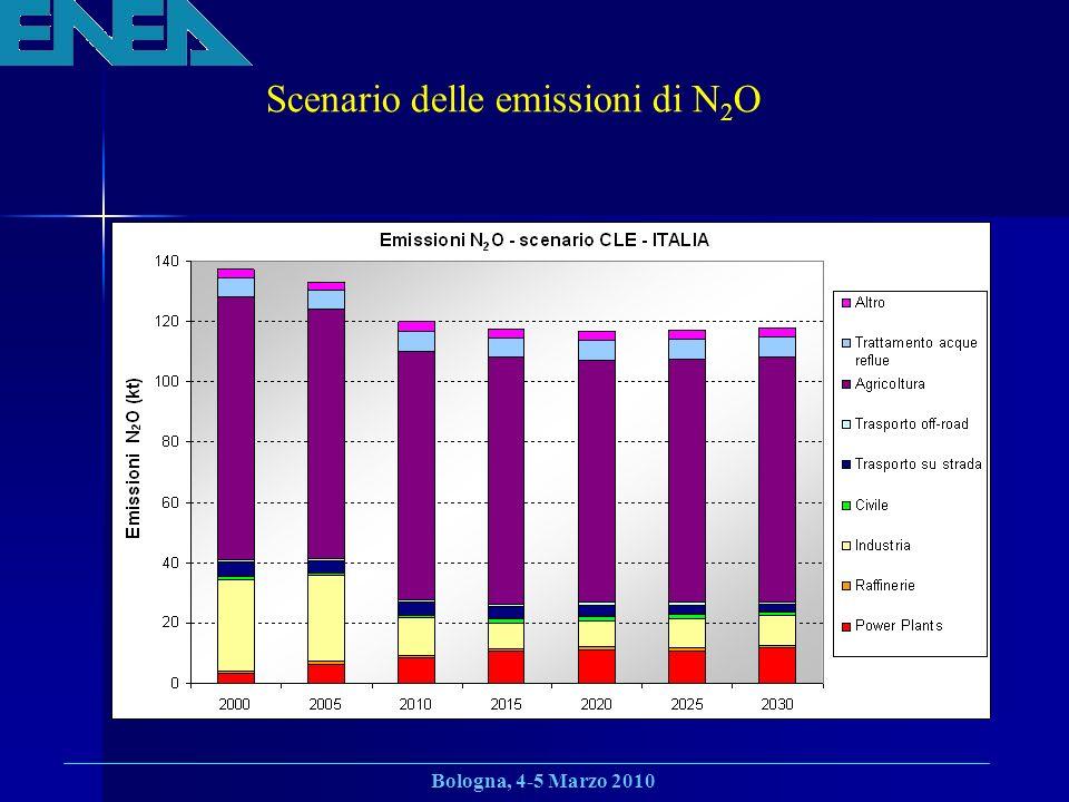 Bologna, 4-5 Marzo 2010 Scenario delle emissioni di N 2 O