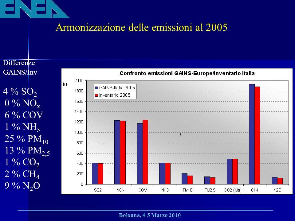 Bologna, 4-5 Marzo 2010 Armonizzazione delle emissioni al 2005 Differenze GAINS/Inv 4 % SO 2 0 % NO x 6 % COV 1 % NH 3 25 % PM 10 13 % PM 2,5 1 % CO 2 2 % CH 4 9 % N 2 O