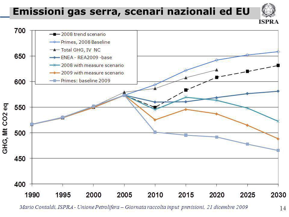 Mario Contaldi, ISPRA - Unione Petrolifera – Giornata raccolta input previsioni, 21 dicembre 2009 14 Emissioni gas serra, scenari nazionali ed EU