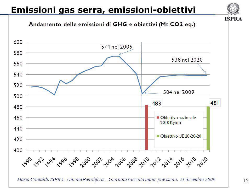 Mario Contaldi, ISPRA - Unione Petrolifera – Giornata raccolta input previsioni, 21 dicembre 2009 15 Emissioni gas serra, emissioni-obiettivi