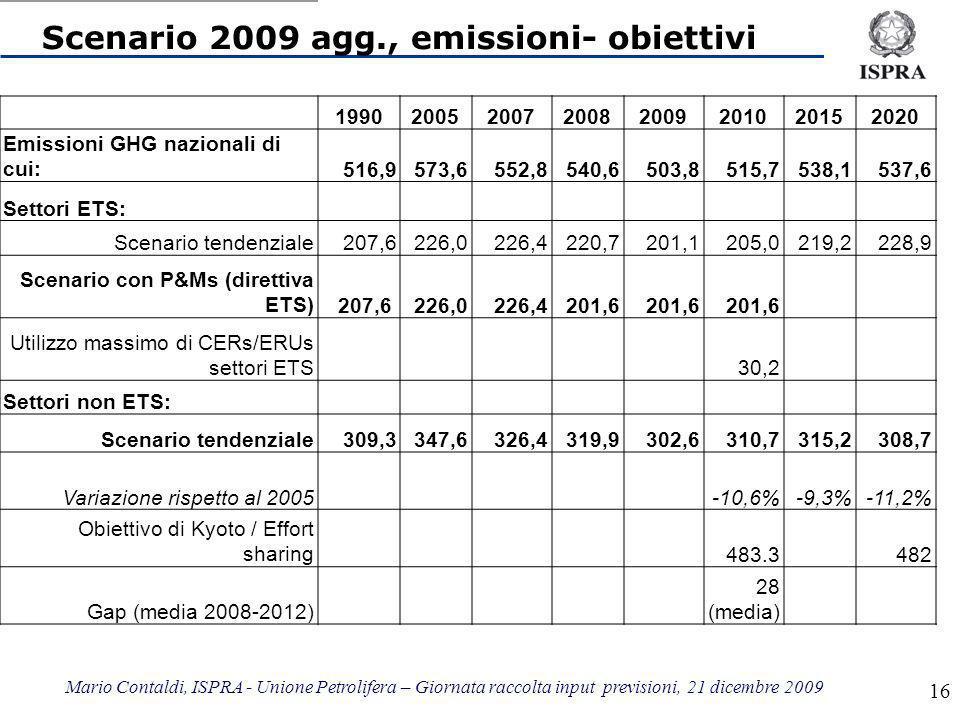 Mario Contaldi, ISPRA - Unione Petrolifera – Giornata raccolta input previsioni, 21 dicembre 2009 16 Scenario 2009 agg., emissioni- obiettivi 19902005200720082009201020152020 Emissioni GHG nazionali di cui:516,9573,6552,8540,6503,8515,7538,1537,6 Settori ETS: Scenario tendenziale207,6226,0226,4220,7201,1205,0219,2228,9 Scenario con P&Ms (direttiva ETS)207,6 226,0226,4201,6 Utilizzo massimo di CERs/ERUs settori ETS 30,2 Settori non ETS: Scenario tendenziale309,3347,6326,4319,9302,6310,7315,2308,7 Variazione rispetto al 2005 -10,6%-9,3%-11,2% Obiettivo di Kyoto / Effort sharing483.3482 Gap (media 2008-2012) 28 (media)