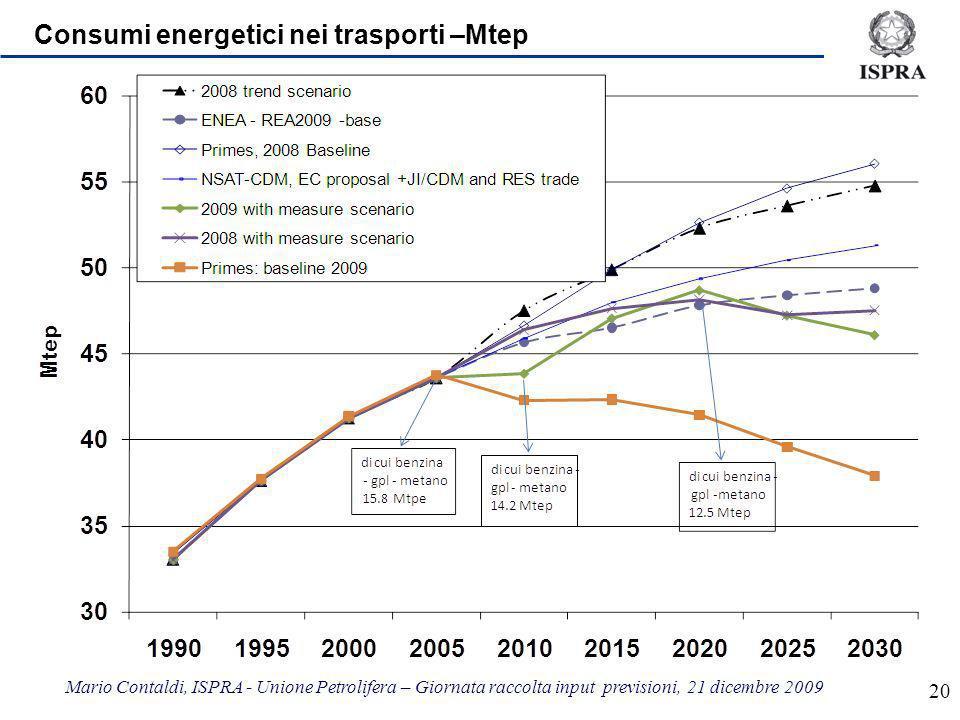 Mario Contaldi, ISPRA - Unione Petrolifera – Giornata raccolta input previsioni, 21 dicembre 2009 20 Consumi energetici nei trasporti –Mtep