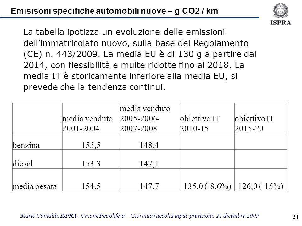 Mario Contaldi, ISPRA - Unione Petrolifera – Giornata raccolta input previsioni, 21 dicembre 2009 21 Emisisoni specifiche automobili nuove – g CO2 / km media venduto 2001-2004 media venduto 2005-2006- 2007-2008 obiettivo IT 2010-15 obiettivo IT 2015-20 benzina155,5148,4 diesel 153,3147,1 media pesata154,5147,7 135,0 (-8.6%)126,0 (-15%) La tabella ipotizza un evoluzione delle emissioni dellimmatricolato nuovo, sulla base del Regolamento (CE) n.