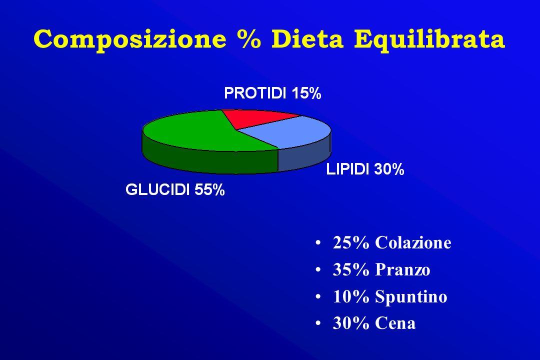 25% Colazione 35% Pranzo 10% Spuntino 30% Cena Composizione % Dieta Equilibrata