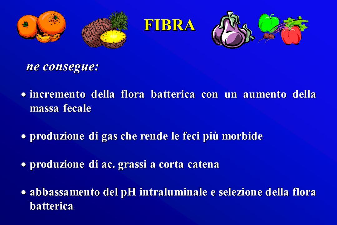 incremento della flora batterica con un aumento della massa fecale incremento della flora batterica con un aumento della massa fecale produzione di ga
