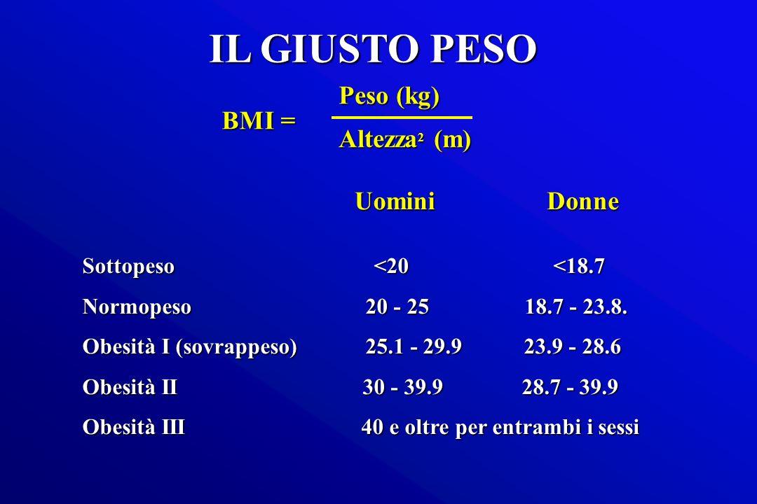 Sottopeso <20<18.7 Normopeso 20 - 25 18.7 - 23.8. Obesità I (sovrappeso) 25.1 - 29.9 23.9 - 28.6 Obesità II 30 - 39.9 28.7 - 39.9 Obesità III 40 e olt