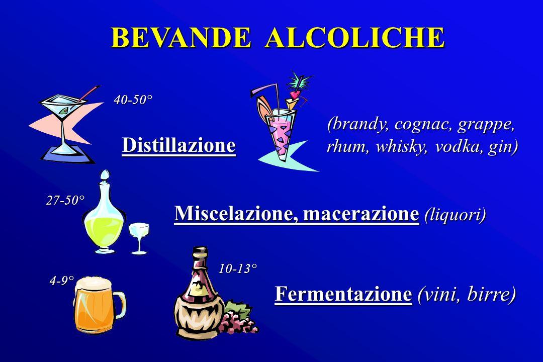 BEVANDE ALCOLICHE Distillazione Miscelazione, macerazione (liquori) Fermentazione (vini, birre) (brandy, cognac, grappe, rhum, whisky, vodka, gin) 27-