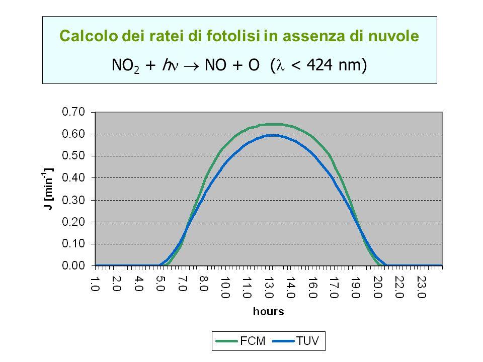 Calcolo dei ratei di fotolisi in assenza di nuvole NO 2 + h NO + O ( < 424 nm)