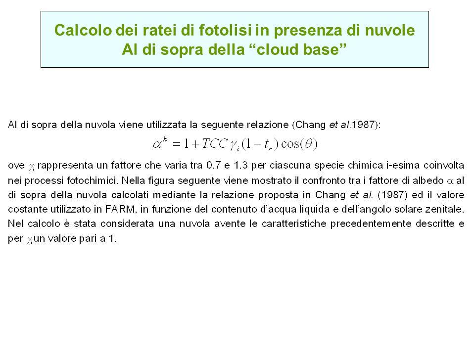 Calcolo dei ratei di fotolisi in presenza di nuvole Al di sopra della cloud base