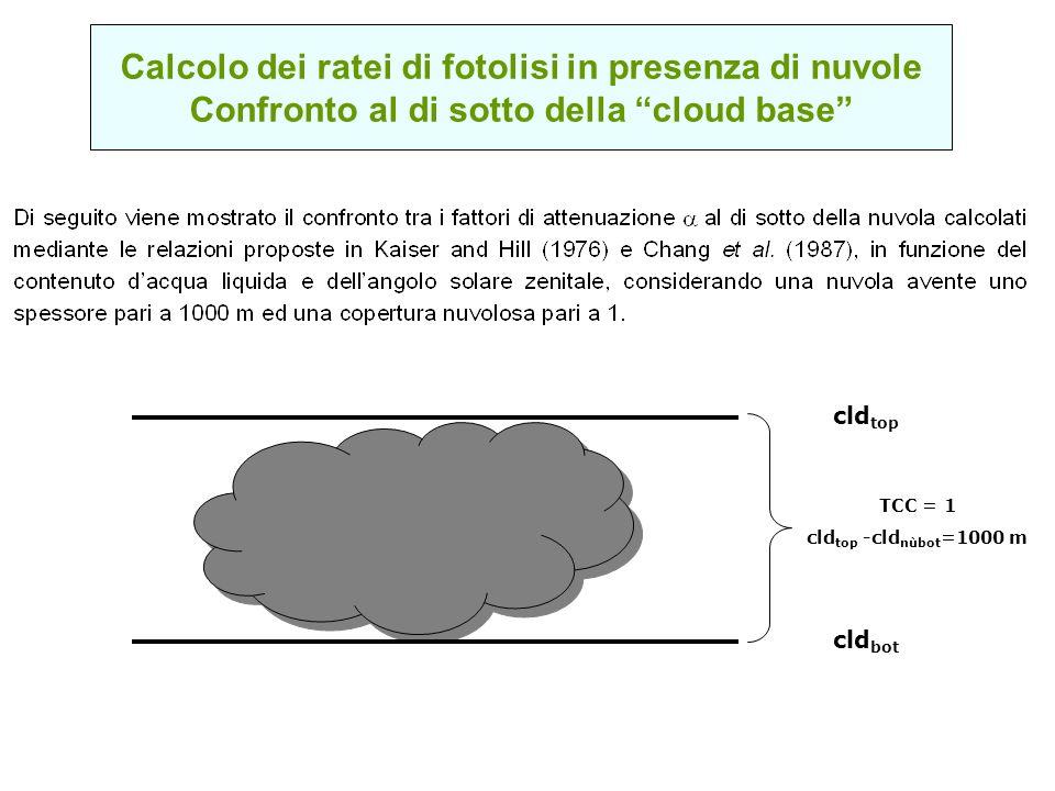 Calcolo dei ratei di fotolisi in presenza di nuvole Confronto al di sotto della cloud base cld bot cld top TCC = 1 cld top -cld nùbot =1000 m