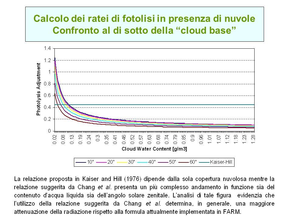 Calcolo dei ratei di fotolisi in presenza di nuvole Confronto al di sotto della cloud base
