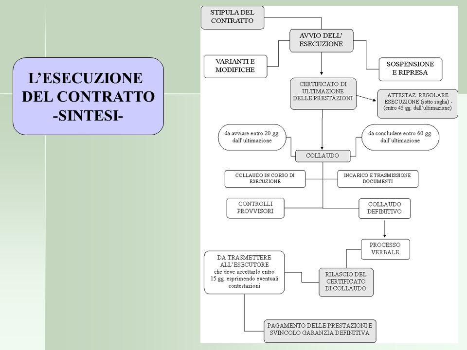 LESECUZIONE DEL CONTRATTO -SINTESI-