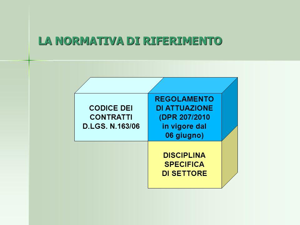 DISCIPLINA SPECIFICA DI SETTORE LA NORMATIVA DI RIFERIMENTO CODICE DEI CONTRATTI D.LGS. N.163/06 REGOLAMENTO DI ATTUAZIONE (DPR 207/2010 in vigore dal