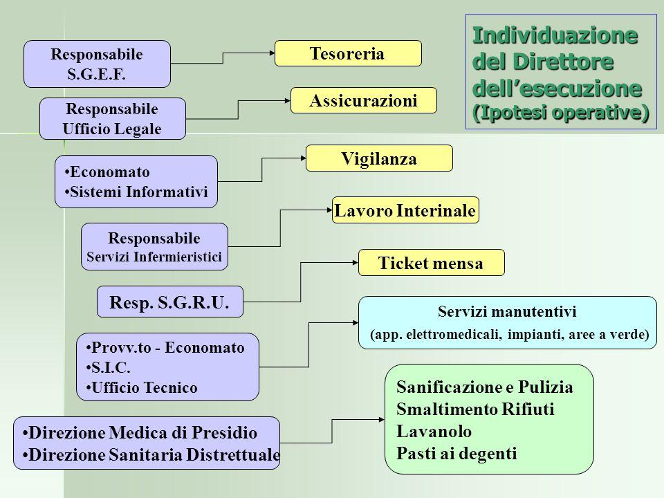 Individuazione del Direttore dellesecuzione (Ipotesi operative) Responsabile S.G.E.F. Responsabile Ufficio Legale Economato Sistemi Informativi Direzi