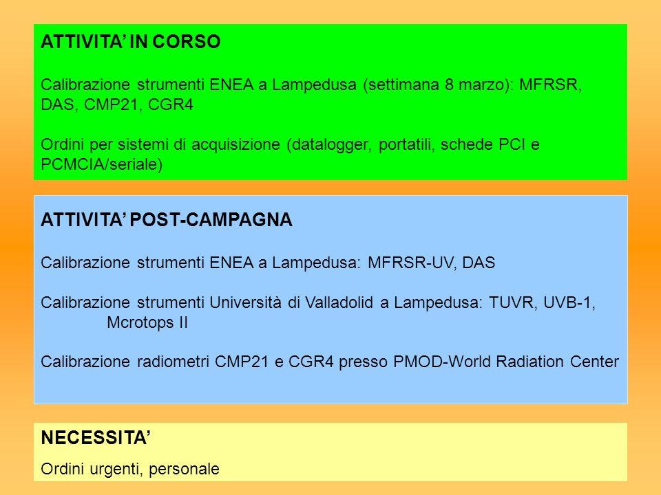 ATTIVITA POST-CAMPAGNA Calibrazione strumenti ENEA a Lampedusa: MFRSR-UV, DAS Calibrazione strumenti Università di Valladolid a Lampedusa: TUVR, UVB-1
