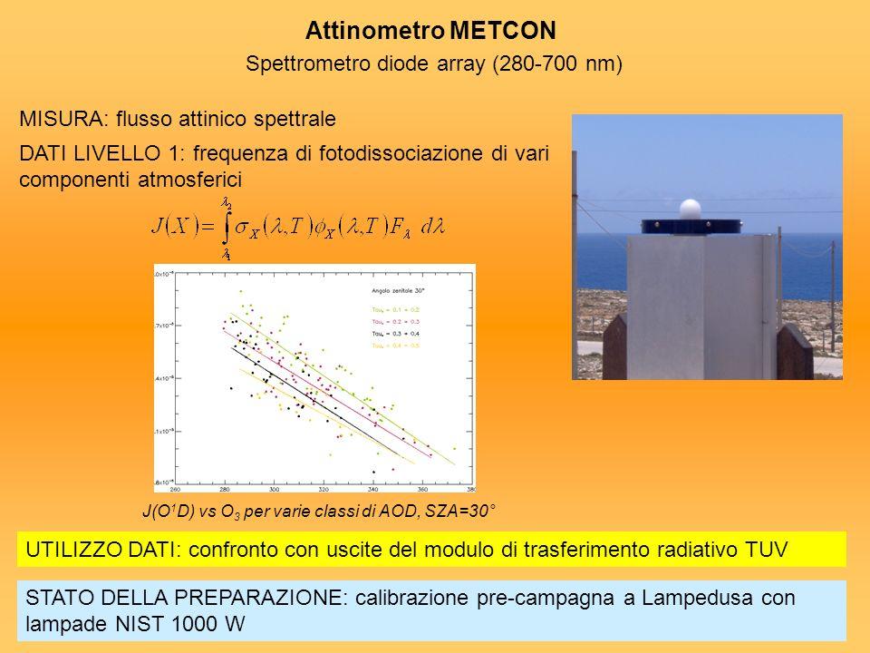 Attinometro METCON Spettrometro diode array (280-700 nm) MISURA: flusso attinico spettrale DATI LIVELLO 1:frequenza di fotodissociazione di vari compo