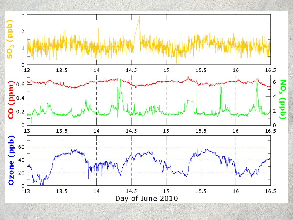 Effetto delle nubi su J(O 1 D) LOW Cloud optical ThicknessMEDIUM/HIGH Cloud optical Thickness