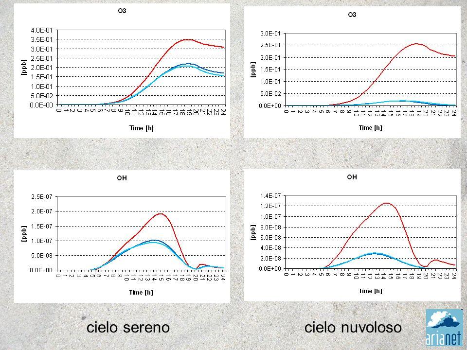 1.Misurare i fattori che sono in grado di modulare i flussi di radiazione importanti per i processi chimici (particolato, nubi, ozono) 2.Misura dei flussi di radiazione e determinazione dei coefficienti di fotodissociazione 3.Analisi con modelli di trasferimento della radiazione e verifica del loro comportamento rispetto alle osservazioni e a FARM