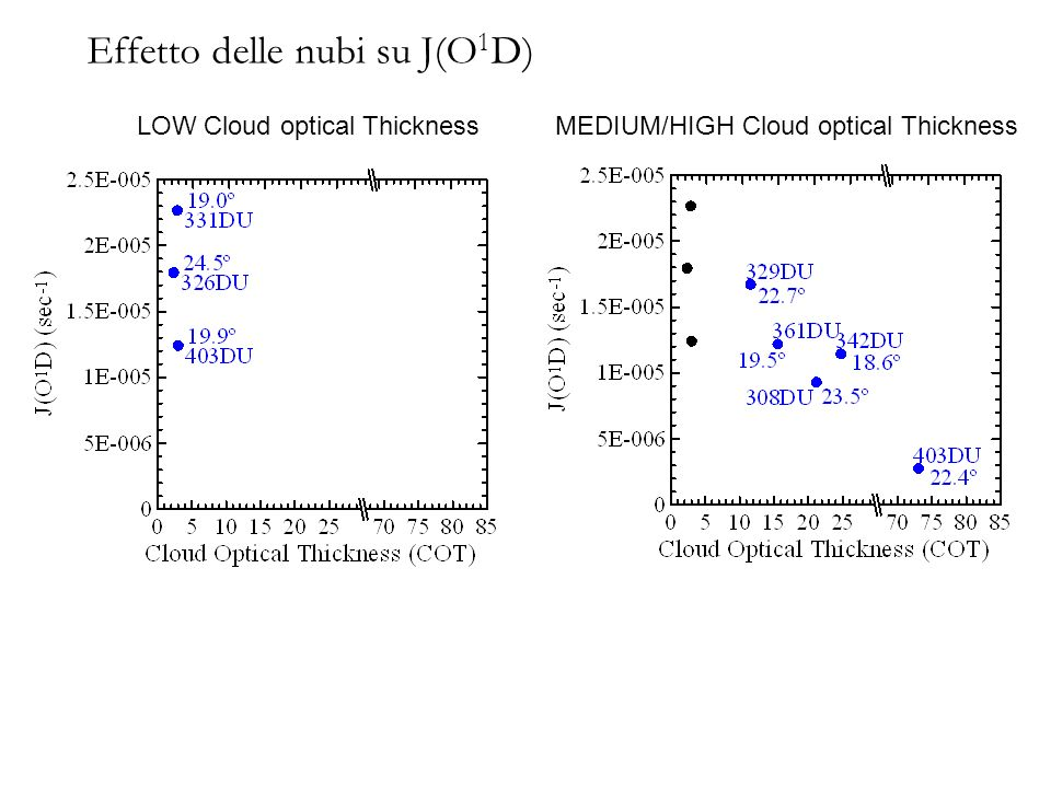 Effetto delle nubi su J(O 1 D) LOW Cloud optical ThicknessMEDIUM/HIGH Cloud optical Thickness