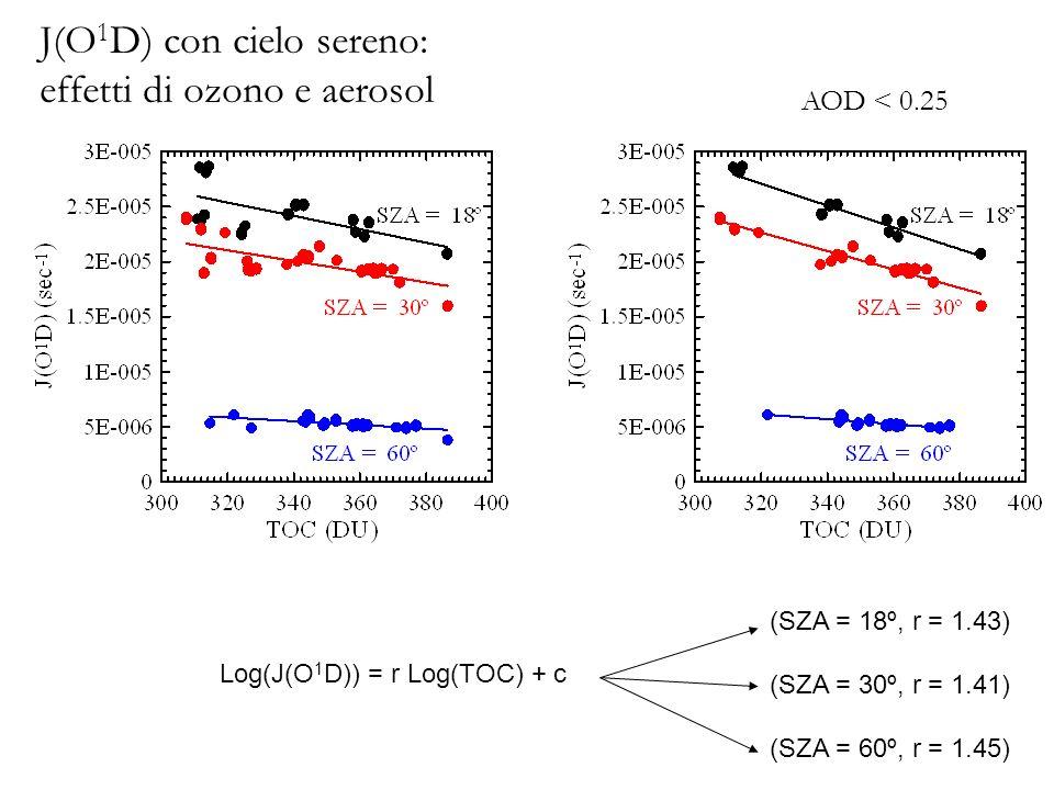 Log(J(O 1 D)) = r Log(TOC) + c (SZA = 18º, r = 1.43) (SZA = 30º, r = 1.41) (SZA = 60º, r = 1.45) J(O 1 D) con cielo sereno: effetti di ozono e aerosol AOD < 0.25