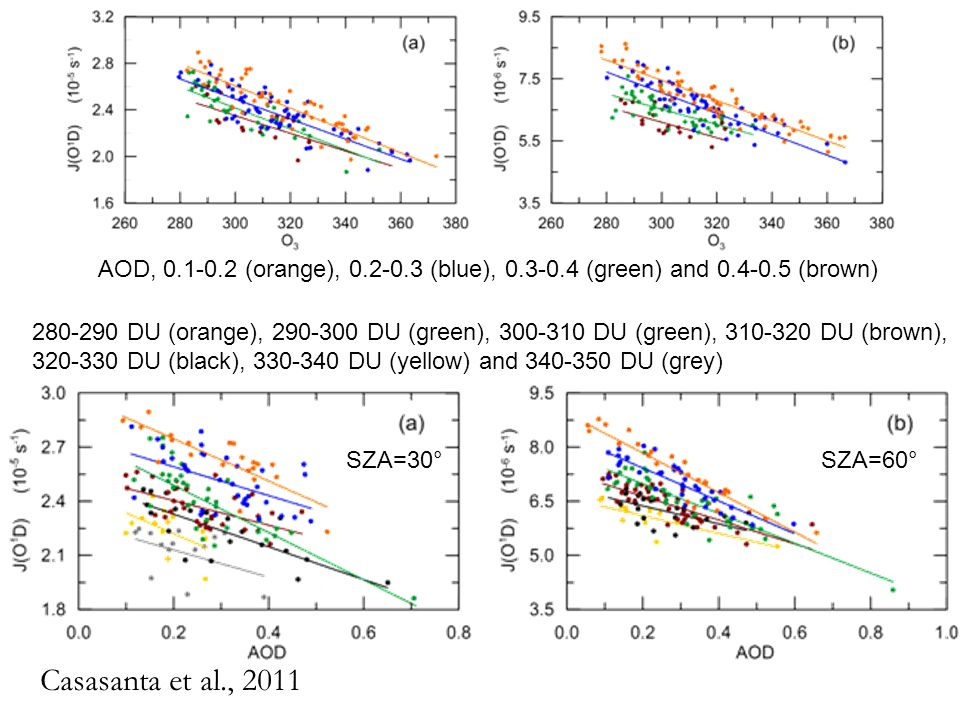 Casasanta et al., 2011 AOD, 0.1-0.2 (orange), 0.2-0.3 (blue), 0.3-0.4 (green) and 0.4-0.5 (brown) 280-290 DU (orange), 290-300 DU (green), 300-310 DU (green), 310-320 DU (brown), 320-330 DU (black), 330-340 DU (yellow) and 340-350 DU (grey) SZA=30°SZA=60°