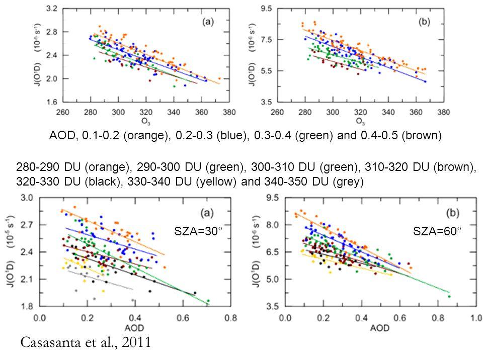 Casasanta et al., 2011 AOD, 0.1-0.2 (orange), 0.2-0.3 (blue), 0.3-0.4 (green) and 0.4-0.5 (brown) 280-290 DU (orange), 290-300 DU (green), 300-310 DU (green), 310-320 DU (brown), 320-330 DU (black), 330-340 DU (yellow) and 340-350 DU (grey) SZA=30°SZA=60°