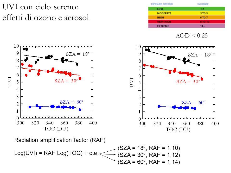 Radiation amplification factor (RAF) Log(UVI) = RAF Log(TOC) + cte (SZA = 18º, RAF = 1.10) (SZA = 30º, RAF = 1.12) (SZA = 60º, RAF = 1.14) UVI con cielo sereno: effetti di ozono e aerosol AOD < 0.25