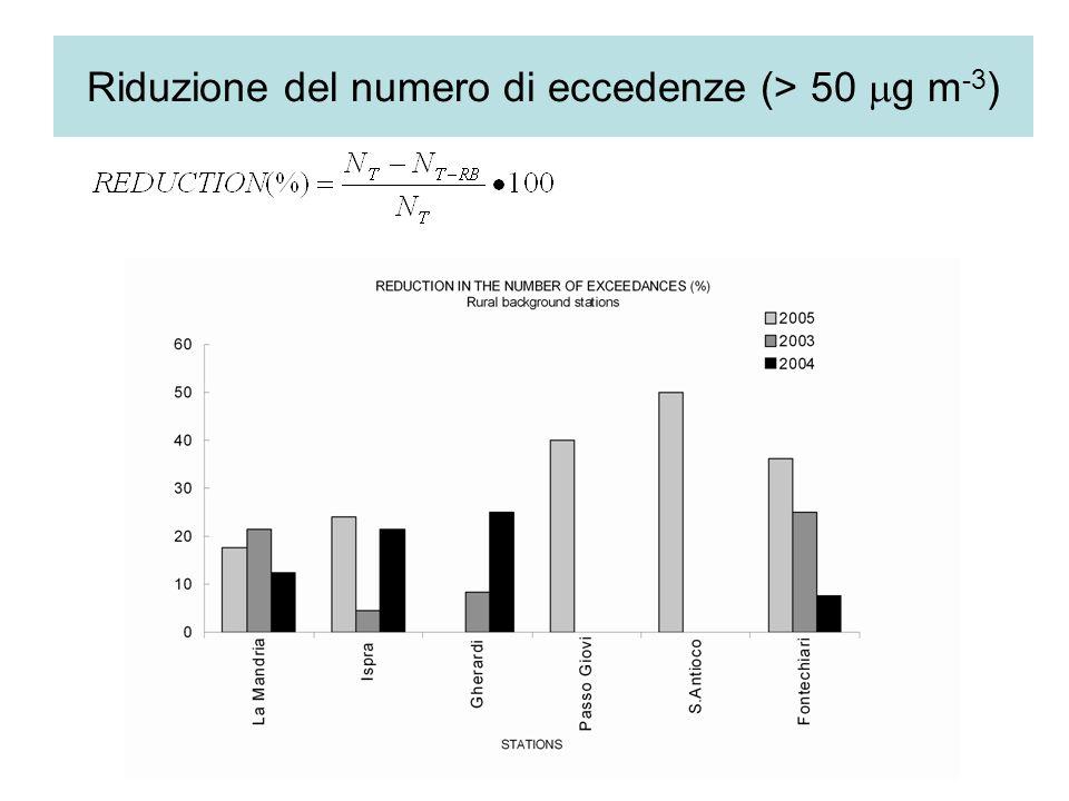 Riduzione del numero di eccedenze (> 50 g m -3 )