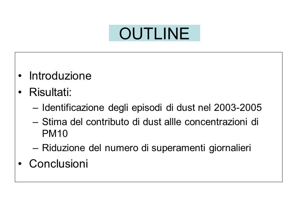 OUTLINE Introduzione Risultati: –Identificazione degli episodi di dust nel 2003-2005 –Stima del contributo di dust allle concentrazioni di PM10 –Riduzione del numero di superamenti giornalieri Conclusioni
