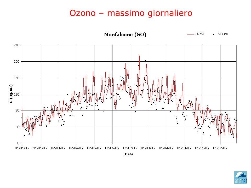 Ozono – massimo giornaliero