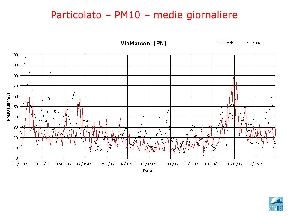 Particolato – PM10 – medie giornaliere