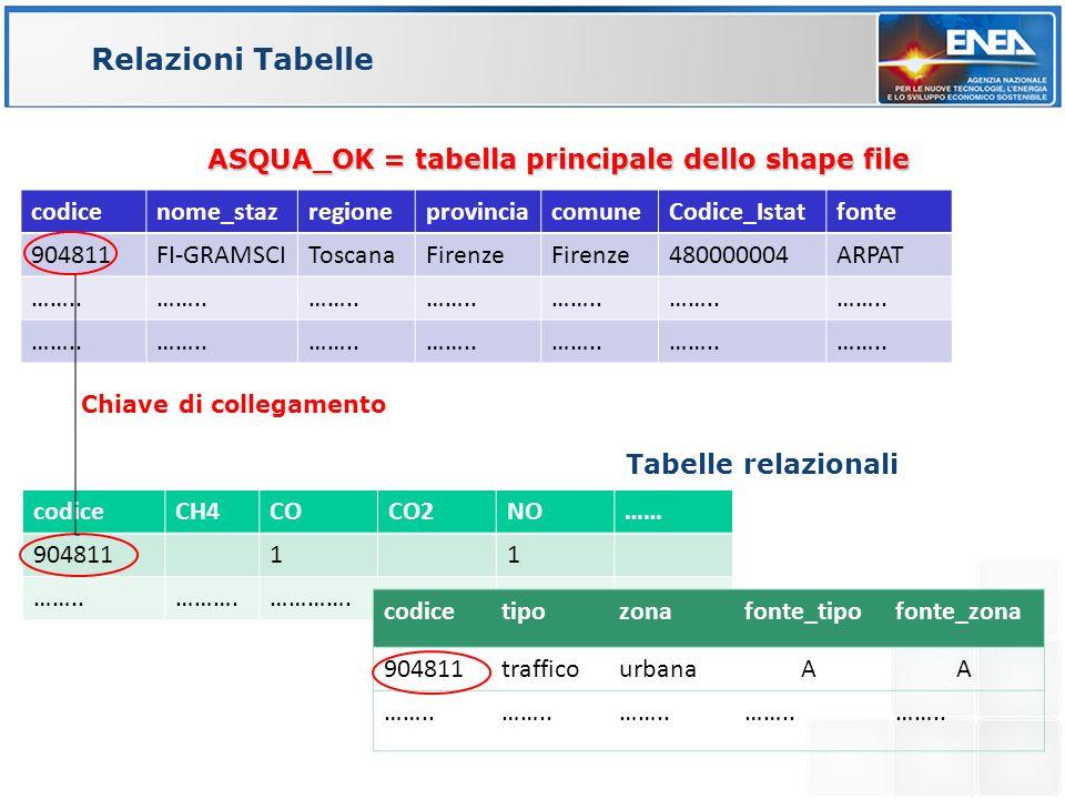 Relazioni Tabelle codicenome_stazregioneprovinciacomuneCodice_Istatfonte 904811FI-GRAMSCIToscanaFirenze 480000004ARPAT ……..