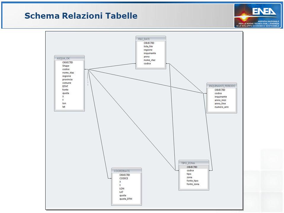 Schema Relazioni Tabelle