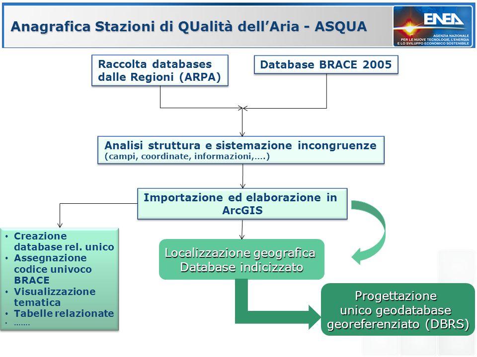 Anagrafica Stazioni di QUalità dellAria - ASQUA Raccolta databases dalle Regioni (ARPA) Analisi struttura e sistemazione incongruenze (campi, coordinate, informazioni,….) Importazione ed elaborazione in ArcGIS Creazione database rel.