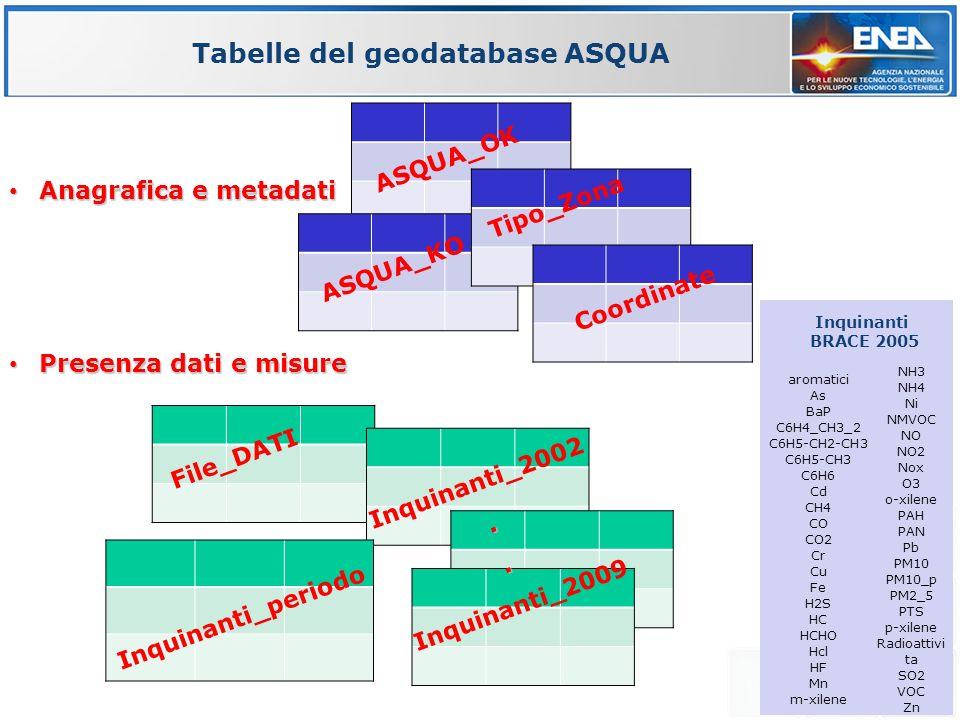 Anagrafica e metadati Anagrafica e metadati Presenza dati e misure Presenza dati e misure ASQUA_OK File_DATI Inquinanti_2002..