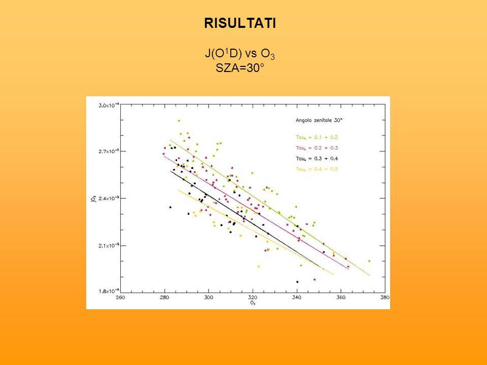 RISULTATI J(O 1 D) vs O 3 SZA=30°