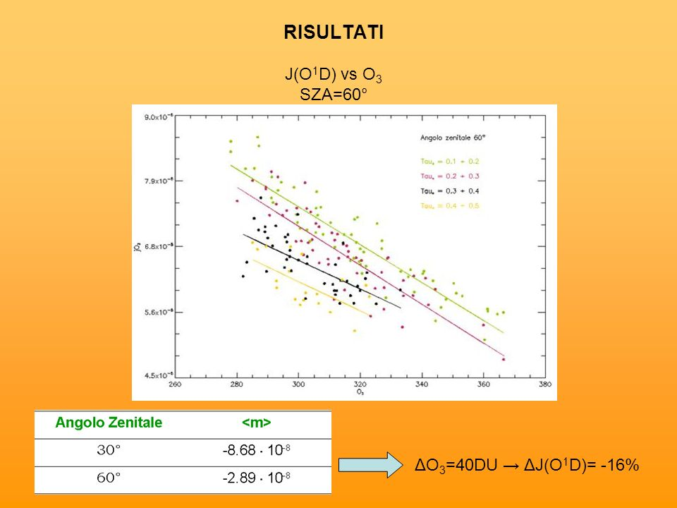 RISULTATI J(O 1 D) vs O 3 SZA=60° ΔO 3 =40DU ΔJ(O 1 D)= -16%