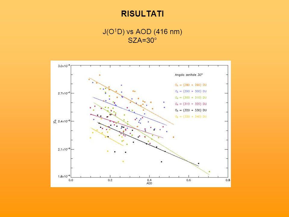 RISULTATI J(O 1 D) vs AOD (416 nm) SZA=30°