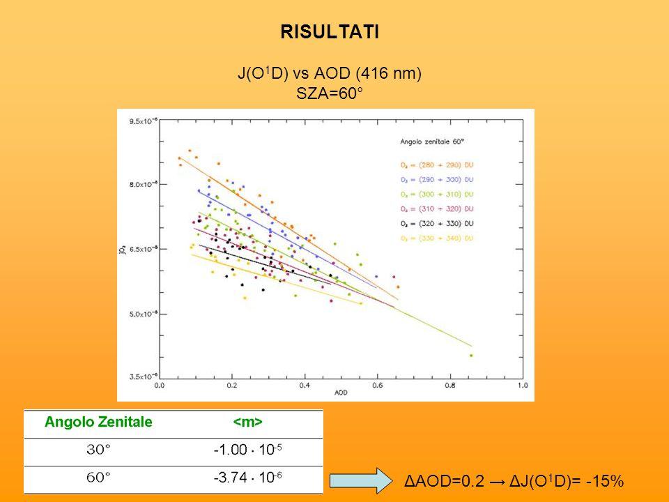 RISULTATI J(O 1 D) vs AOD (416 nm) SZA=60° ΔAOD=0.2 ΔJ(O 1 D)= -15%