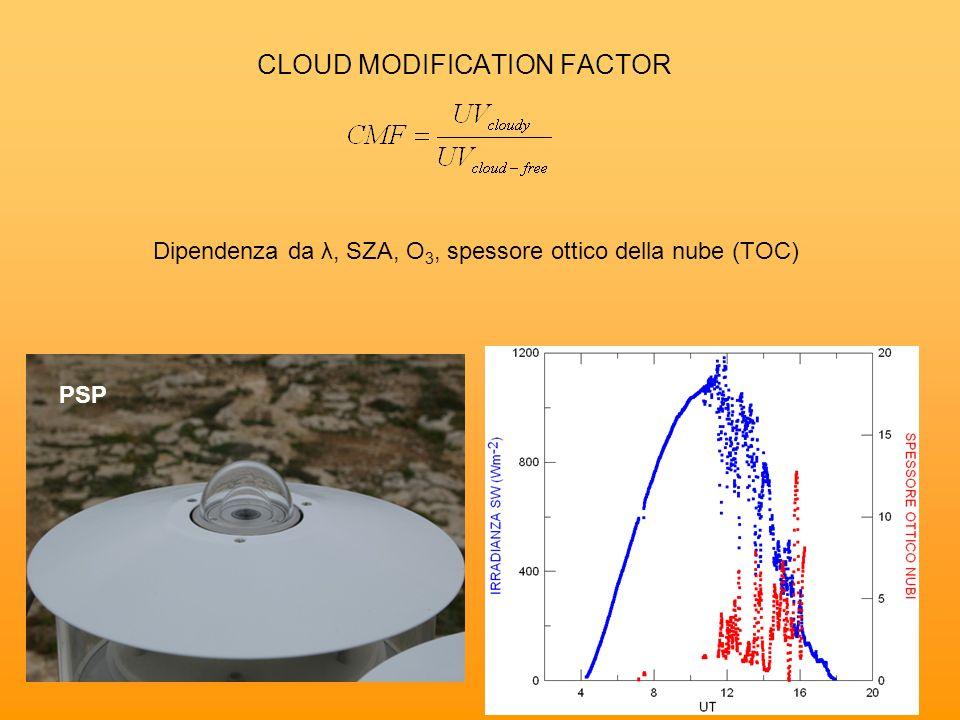 CLOUD MODIFICATION FACTOR Dipendenza da λ, SZA, O 3, spessore ottico della nube (TOC) PSP