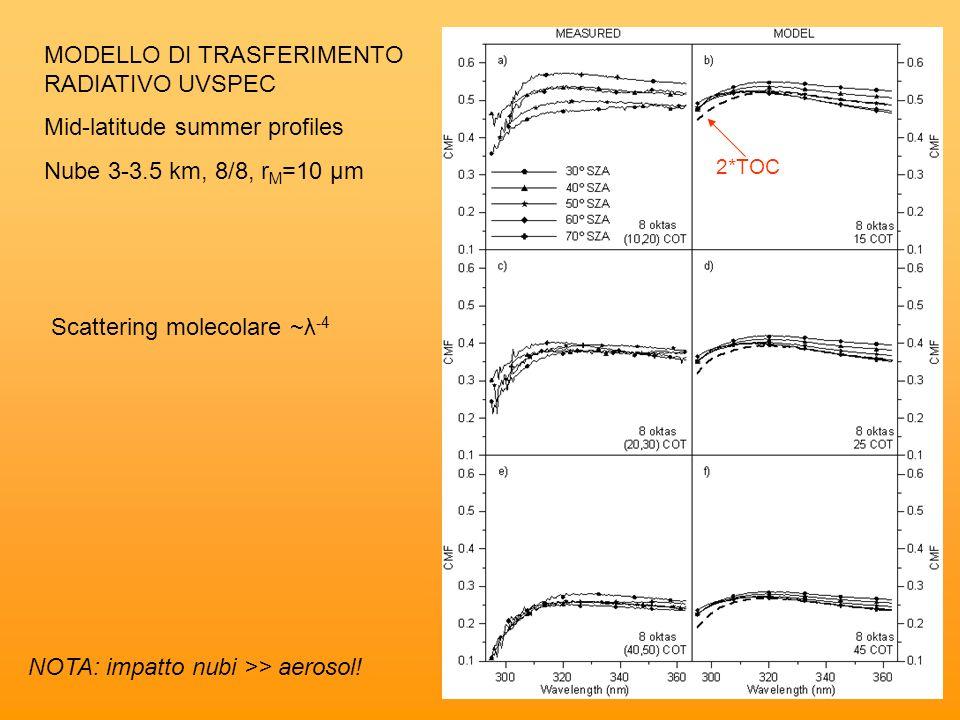 MODELLO DI TRASFERIMENTO RADIATIVO UVSPEC Mid-latitude summer profiles Nube 3-3.5 km, 8/8, r M =10 μm 2*TOC Scattering molecolare ~λ -4 NOTA: impatto