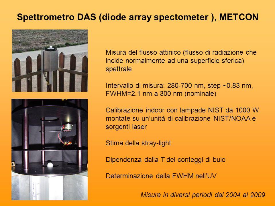 Spettrometro DAS (diode array spectometer ), METCON Misura del flusso attinico (flusso di radiazione che incide normalmente ad una superficie sferica)