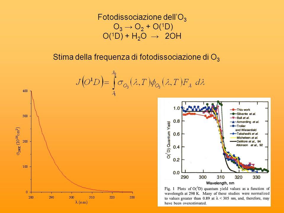 Fotodissociazione dellO 3 O 3 O 2 + O( 1 D) O( 1 D) + H 2 O 2OH Stima della frequenza di fotodissociazione di O 3