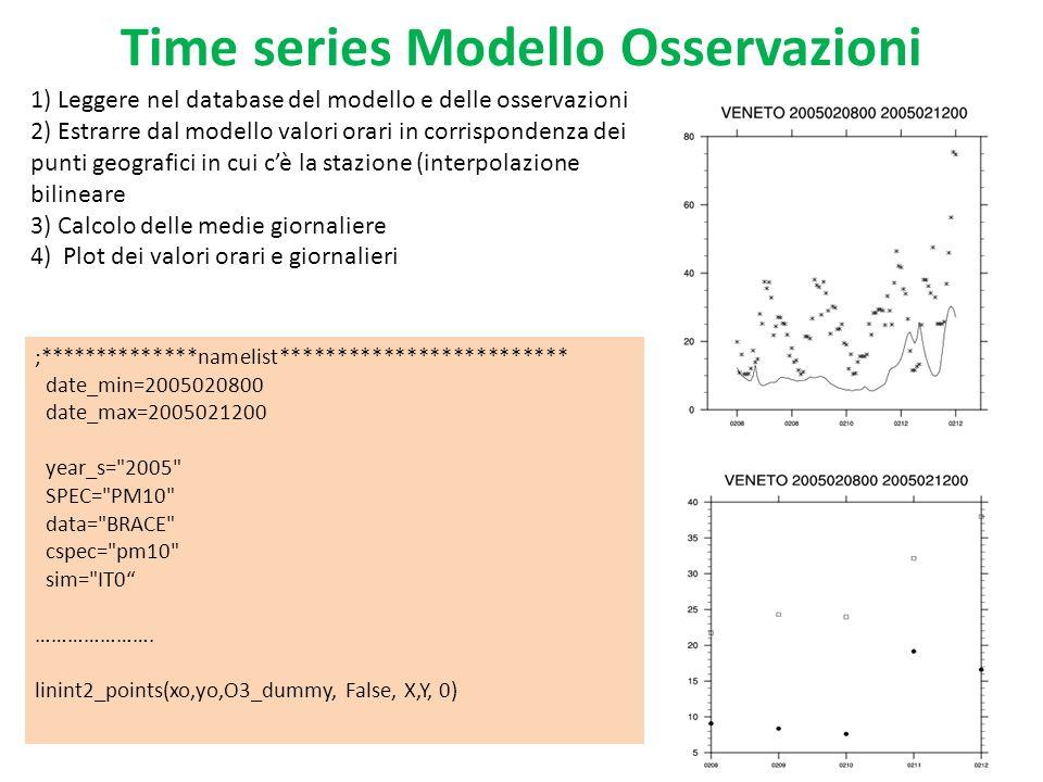Mappa 2D dati da modello legge nellarchivio i dati e media solo i valori includi nellintervallo temporale scelto dallutente Crea un file netcdf con la media calcolata Visualizza graficamente i dati su una mappa amministrativa print( NAMELIST ) spec= c_NO2 typ1=(/ CI0 , NI0 , SA0 , SC0 , SI0 /) lev=20 data_typ= conc date_start1=2005010100 date_end1=2005123123 mod1= 2005_farm.2.13.5_saprc90noTUV ;name of dir model1= 2005REF ;name used in titles and labels dir1=( /gpor_proj/minni/briganti/minnifarm/farm/out/ ) ; directory raw data mean_file1=new(1, string ) ;dir+file already processed work_dir= /afs/enea.it/bol/user/cionni/PROGRAMMI/Tools/Reposit ory/