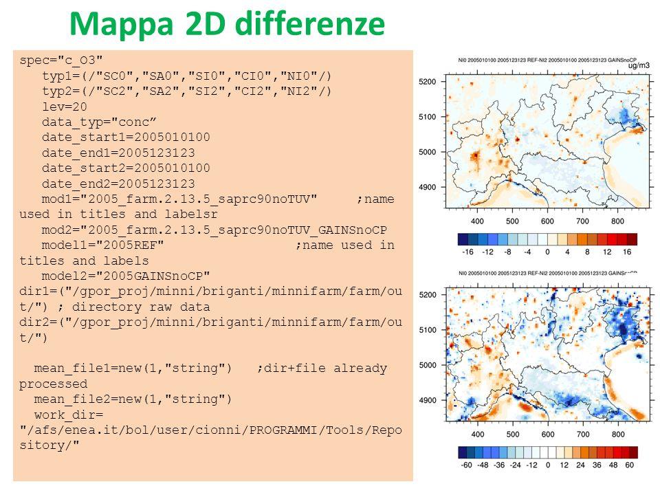 Mappa 2D Modello Osservazioni Legge nel database del modello Media sul periodo temporale selezionato Crea la mappa Leggere nel file degli scores Estrarre le variabili delle stazioni Graficare sulla mappa le stazioni con pallini nella scala di colori della mappa ….