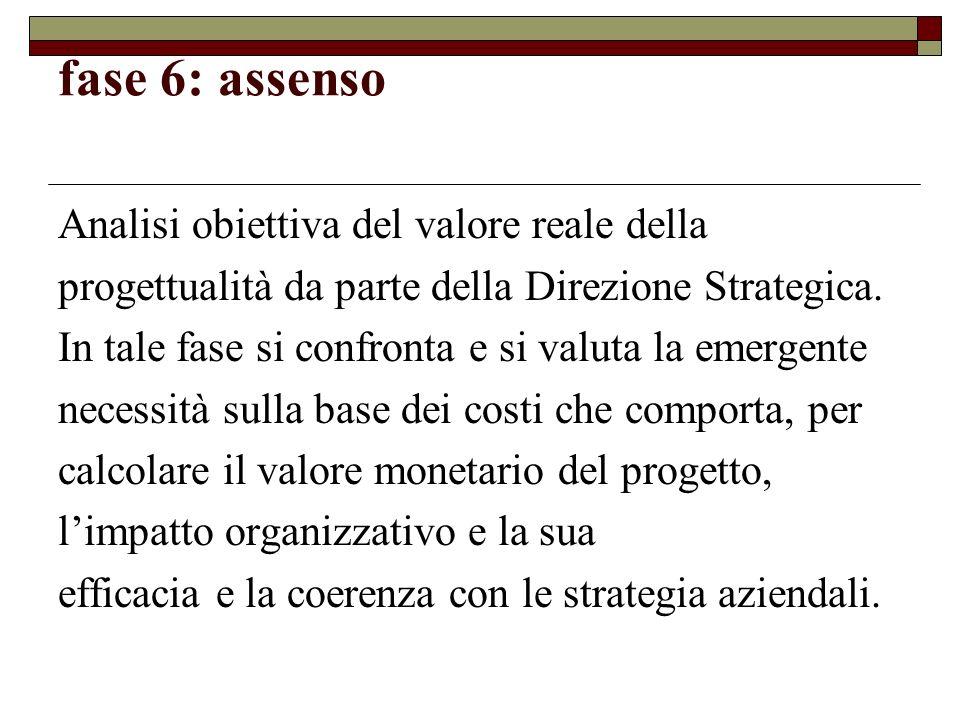 fase 6: assenso Analisi obiettiva del valore reale della progettualità da parte della Direzione Strategica. In tale fase si confronta e si valuta la e