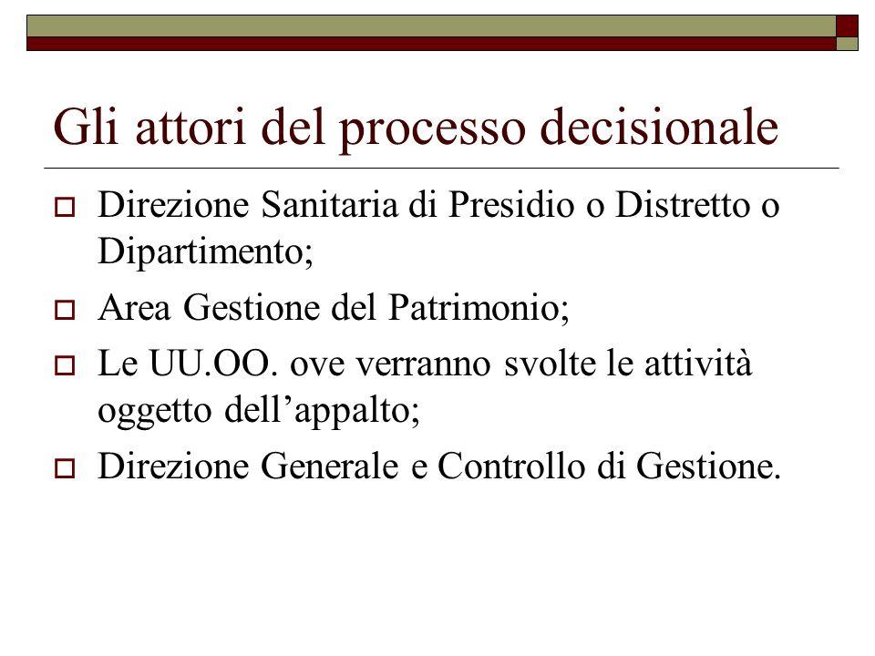 Gli attori del processo decisionale Direzione Sanitaria di Presidio o Distretto o Dipartimento; Area Gestione del Patrimonio; Le UU.OO. ove verranno s