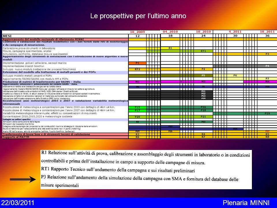 Le prospettive per lultimo anno 22/03/2011Plenaria MINNI