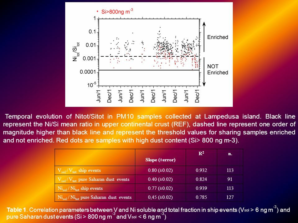 Slope (±error) R2R2 n. V sol / V tot ship events0.80 (±0.02)0.932113 V sol / V tot pure Saharan dust events0.40 (±0.02)0.82491 Ni sol / Ni tot ship ev