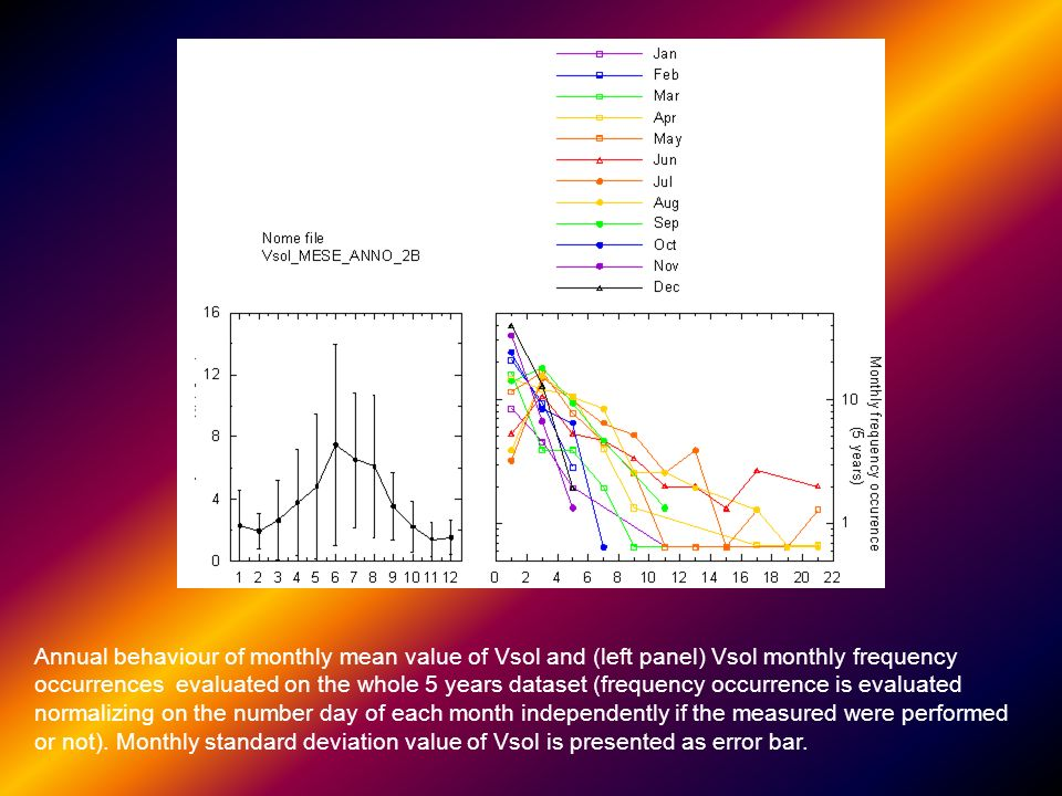 Annual behaviour of monthly mean value of Vsol and (left panel) Vsol monthly frequency occurrences evaluated on the whole 5 years dataset (frequency occurrence is evaluated normalizing on the number day of each month independently if the measured were performed or not).